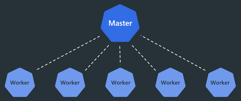 Kubernetes Architektur (vereinfacht)